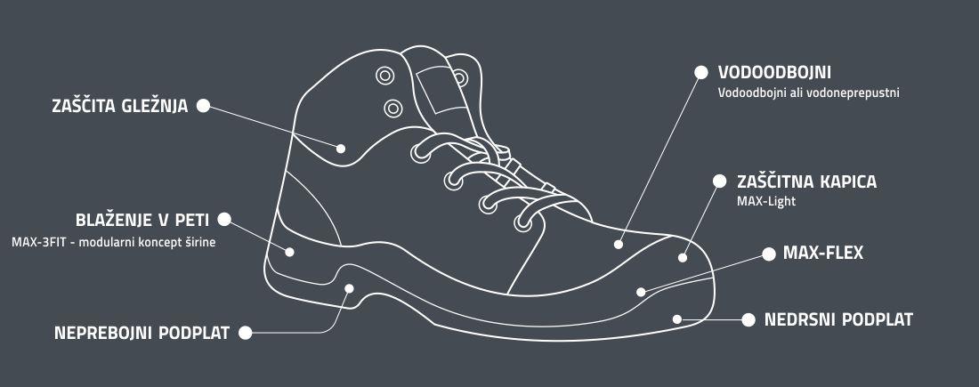 delovna obutev maxguard